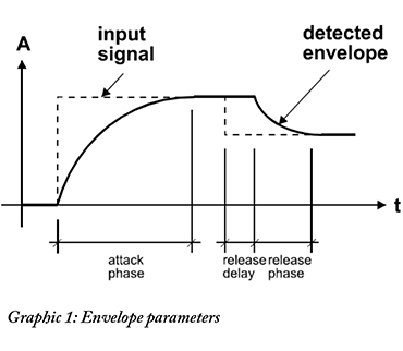 graphic1-envelope-parameters.jpg